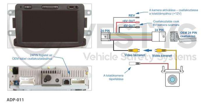 Tolatókamera bekötési rajza Renault, Dacia és Opel járművek Media Nav, Media Nav Evolution rendszereihez