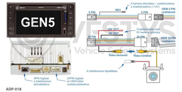 schéma zapojenia cúvacej kamery na originál monitor Toyota GEN5