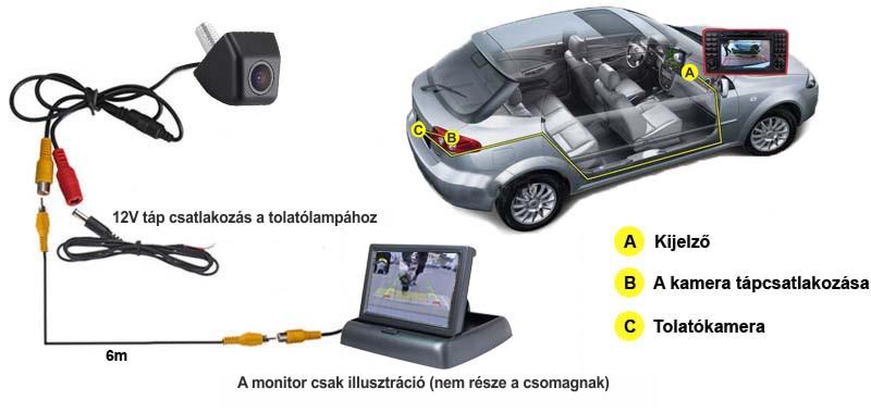 A csomagolás tartalma tolatókamera